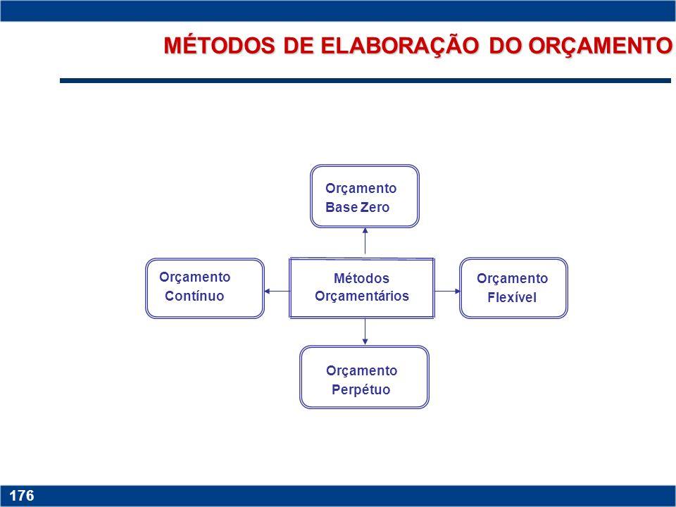 Copyright © 2006 by Pearson Education 15-175 175 fornecer uma forma pormenorizada ao planejamento estratégico; auxiliar a coordenação das várias ativi