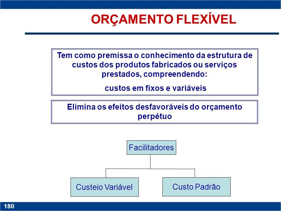 Copyright © 2006 by Pearson Education 15-179 179 ORÇAMENTO PERPÉTUO Tem como premissa a não alteração do nível de atividade adotado na elaboração do o