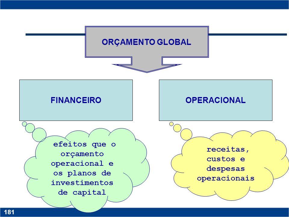 Copyright © 2006 by Pearson Education 15-180 180 ORÇAMENTO FLEXÍVEL Tem como premissa o conhecimento da estrutura de custos dos produtos fabricados ou