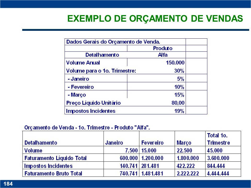 Copyright © 2006 by Pearson Education 15-183 183 PARTES DO ORÇAMENTO GLOBAL ORÇAMENTO DE VENDAS estabelecimento das quantidades, prazos, preços a sere