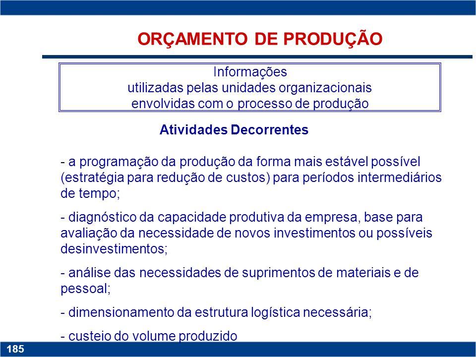 Copyright © 2006 by Pearson Education 15-184 184 EXEMPLO DE ORÇAMENTO DE VENDAS