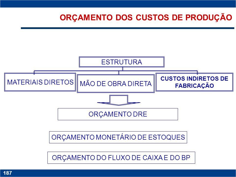 Copyright © 2006 by Pearson Education 15-186 186 EXEMPLO DE ORÇAMENTO DE PRODUÇÃO Premissas assumidas: (1) política de estoque correspondente a ½ mês