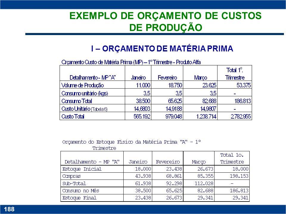 Copyright © 2006 by Pearson Education 15-187 187 ESTRUTURA MATERIAIS DIRETOS MÃO DE OBRA DIRETA CUSTOS INDIRETOS DE FABRICAÇÃO ORÇAMENTO DRE ORÇAMENTO