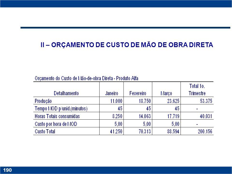 Copyright © 2006 by Pearson Education 15-190 190 II – ORÇAMENTO DE CUSTO DE MÃO DE OBRA DIRETA