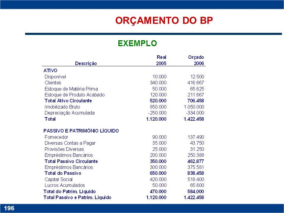 Copyright © 2006 by Pearson Education 15-195 195 EXEMPLO ORÇAMENTO DA DRE