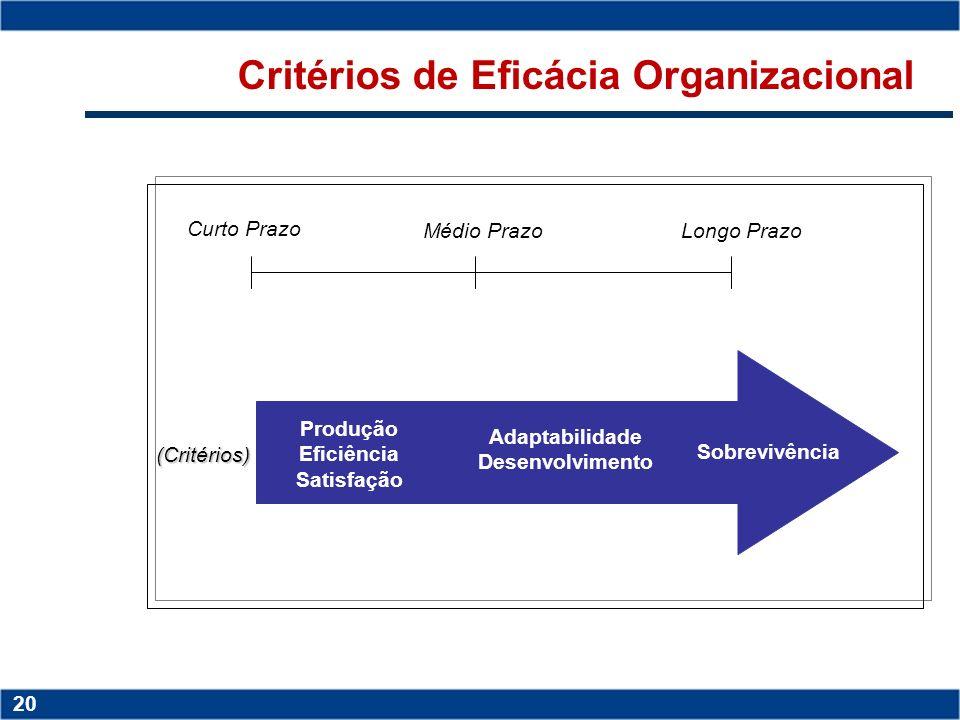 Copyright © 2006 by Pearson Education 15-19 19 Copyright © 2006 by Pearson Education 15-19 19 Fundamentos para Implementação da Controladoria Estrutur