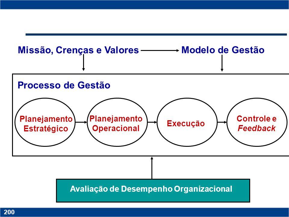 Copyright © 2006 by Pearson Education 15-199 199 Copyright © 2006 by Pearson Education 15-199 199 Por que avaliar? Para se certificar de que o sistema