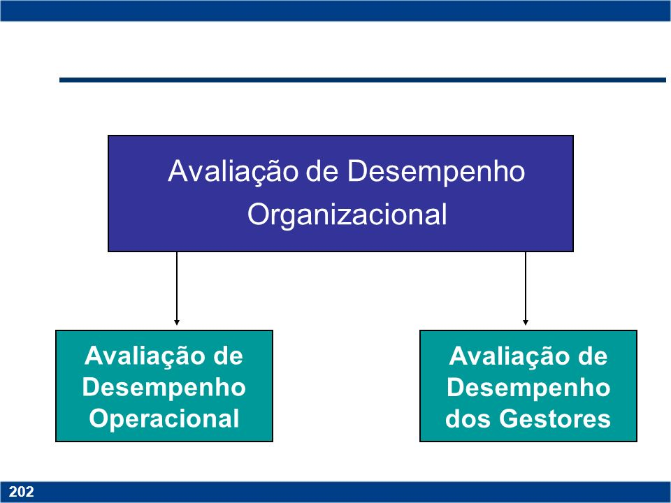 Copyright © 2006 by Pearson Education 15-201 201 Copyright © 2006 by Pearson Education 15-201 201 Princípios da Avaliação de Desempenho Critérios de a