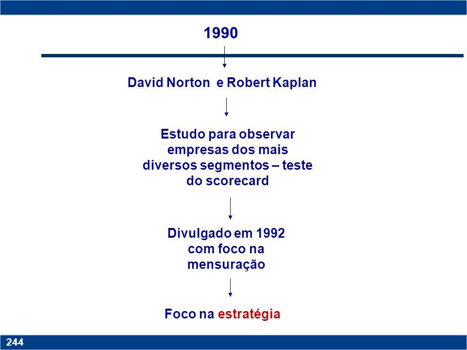 Copyright © 2006 by Pearson Education 15-243 243 A EVOLUÇÃO DO BSC ERA INDUSTRIAL - ERA DA INFORMAÇÃO Indicadores financeiros e não financeiros BSC