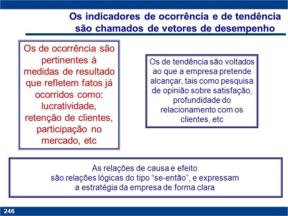 Copyright © 2006 by Pearson Education 15-245 245 O QUE É O BSC? Um sistema de suporte à decisão Um sistema de acompanhamento do cumprimento da estraté