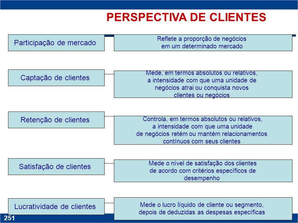 Copyright © 2006 by Pearson Education 15-250 250 PERSPECTIVA FINANCEIRA CRESCIMENTO novos mercados, novos produtos e serviços, sistemas, funcionários,