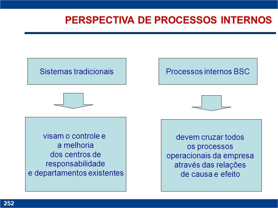 Copyright © 2006 by Pearson Education 15-251 251 PERSPECTIVA DE CLIENTES Participação de mercado Reflete a proporção de negócios em um determinado mer