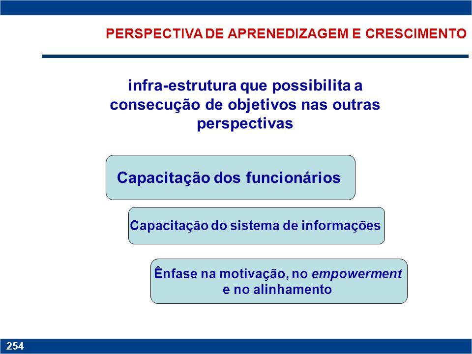 Copyright © 2006 by Pearson Education 15-253 253 PERSPECTIVA DE PROCESSOS INTERNOS ETAPAS DA CADEIA Identificação das necessidades dos clientes; Proce