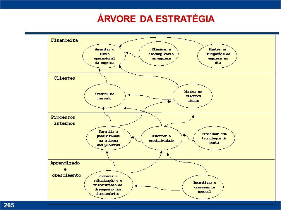 Copyright © 2006 by Pearson Education 15-264 264 Mapa estratégico para a perspectiva de aprendizagem e crescimento