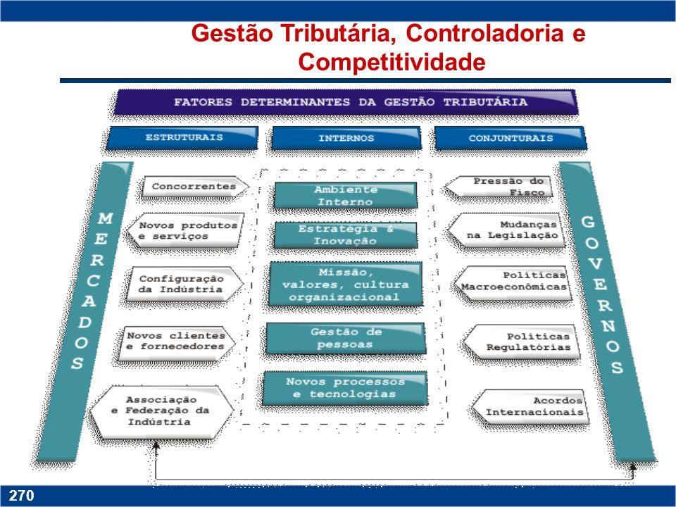 Copyright © 2006 by Pearson Education 15-269 269 Copyright © 2006 by Pearson Education 15-269 269 Gestão tributária Custo Brasil; Custo Brasil; Legisl