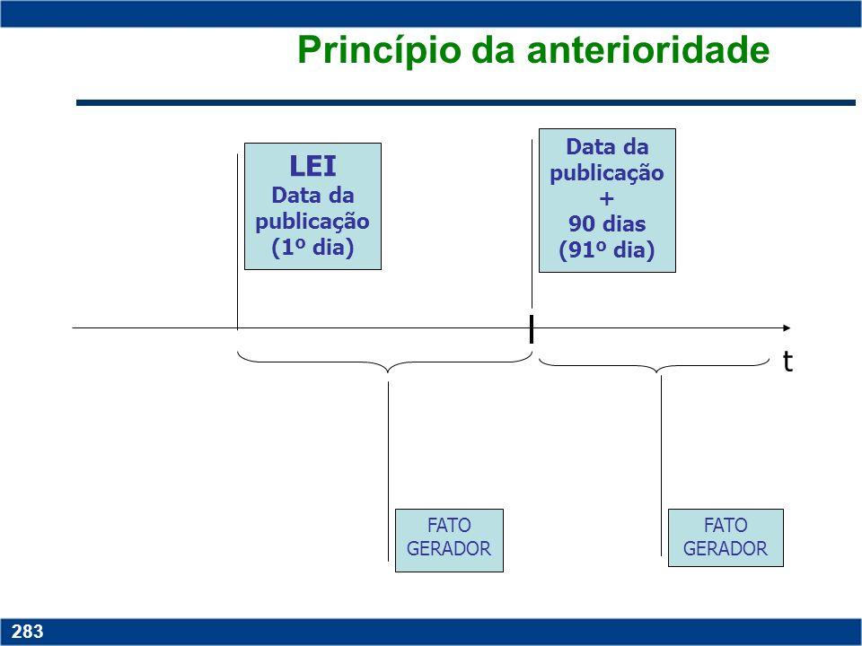 Copyright © 2006 by Pearson Education 15-282 282 Princípio da anterioridade t LEI FATO GERADOR 01.01.2003 01.01.2004