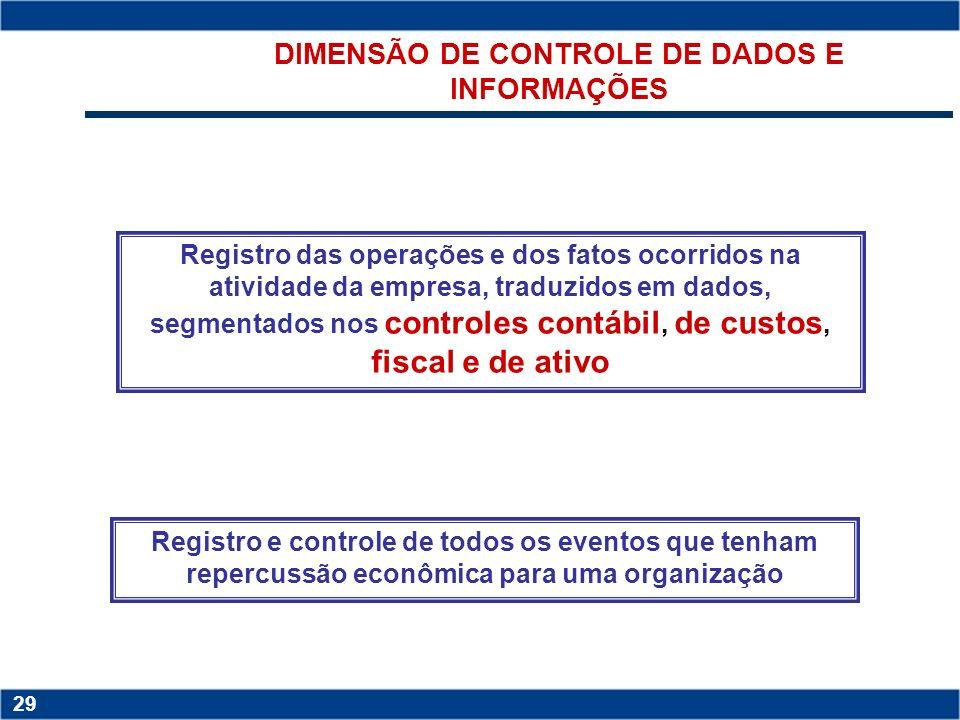 Copyright © 2006 by Pearson Education 15-28 28 Copyright © 2006 by Pearson Education 15-28 28 A DIMENSÃO DE CONTROLE DE GESTÃO E A CONTROLADORIA CONTR