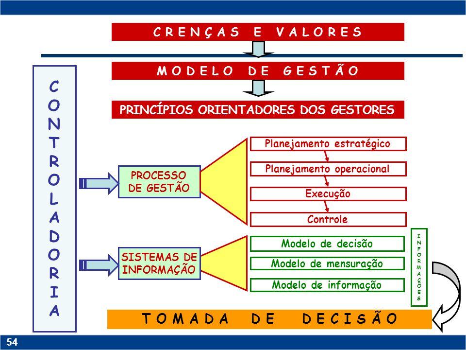 Copyright © 2006 by Pearson Education 15-53 53 Copyright © 2006 by Pearson Education 15-53 53 Promover a integração entre as áreas, através do suprime