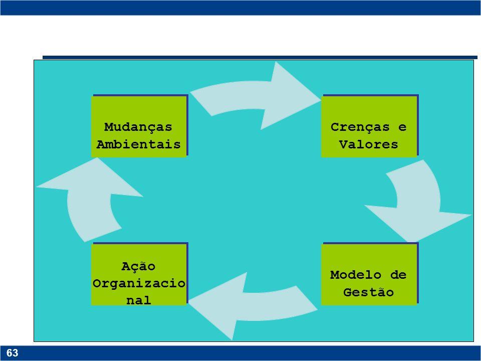 Copyright © 2006 by Pearson Education 15-62 62 Copyright © 2006 by Pearson Education 15-62 62 Ação Organizacional O Modelo de Gestão é influenciado pe