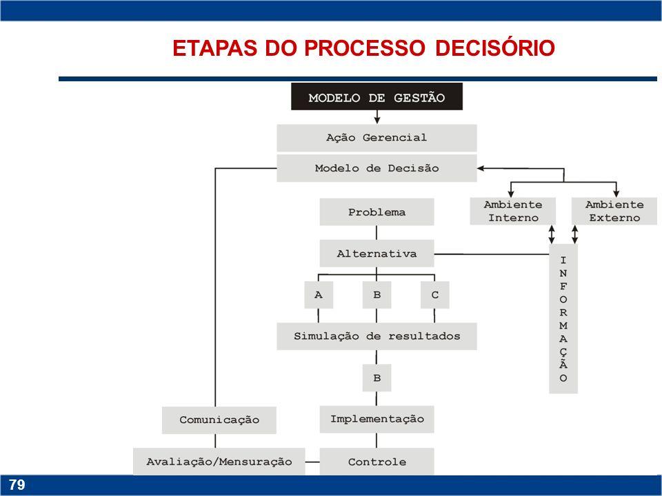 Copyright © 2006 by Pearson Education 15-78 78 Decisões não estruturadas: - capacidade de julgamento do gestor - nível de complexidade do sistema de a
