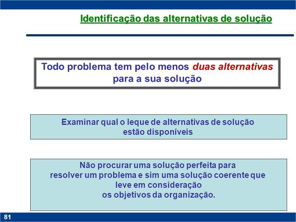 Copyright © 2006 by Pearson Education 15-80 80 Constatação do problema surgimento da questão que clama por uma resposta; oportunidade de negócio ou um