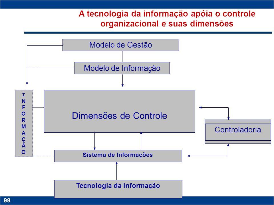 Copyright © 2006 by Pearson Education 15-98 98 Tecnologia Da Informação Visa ADEQUADO FORMATO COMUNICAÇÃO