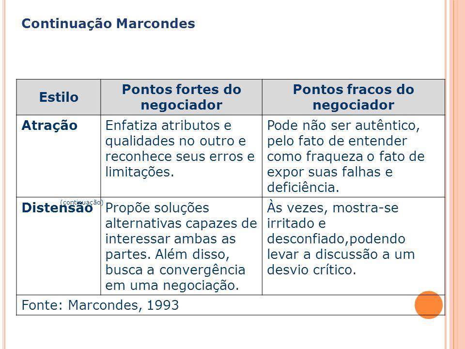 Capa da Obra Continuação Marcondes (continuação) Estilo Pontos fortes do negociador Pontos fracos do negociador AtraçãoEnfatiza atributos e qualidades