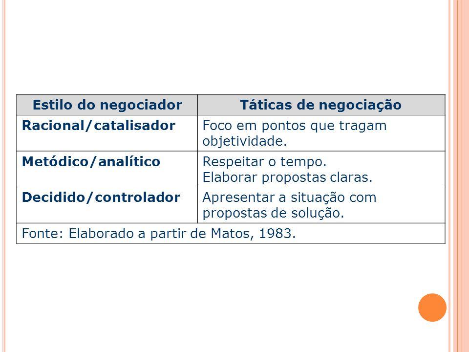Capa da Obra Estilo do negociadorTáticas de negociação Racional/catalisadorFoco em pontos que tragam objetividade. Metódico/analíticoRespeitar o tempo