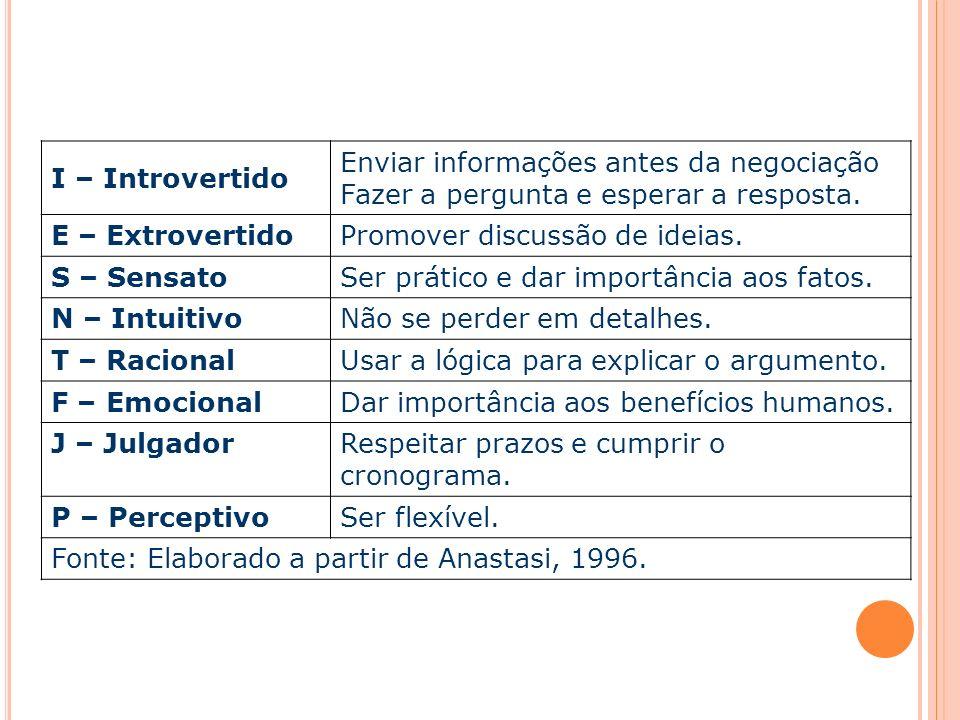 I – Introvertido Enviar informações antes da negociação Fazer a pergunta e esperar a resposta. E – ExtrovertidoPromover discussão de ideias. S – Sensa