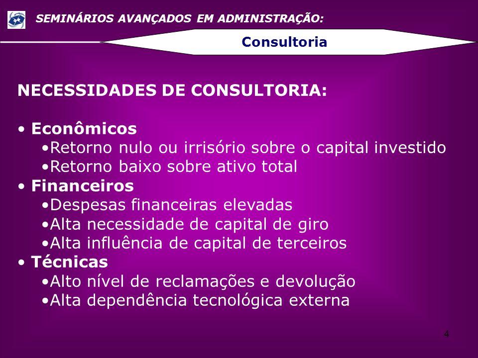 4 SEMINÁRIOS AVANÇADOS EM ADMINISTRAÇÃO: Consultoria NECESSIDADES DE CONSULTORIA: Econômicos Retorno nulo ou irrisório sobre o capital investido Retor