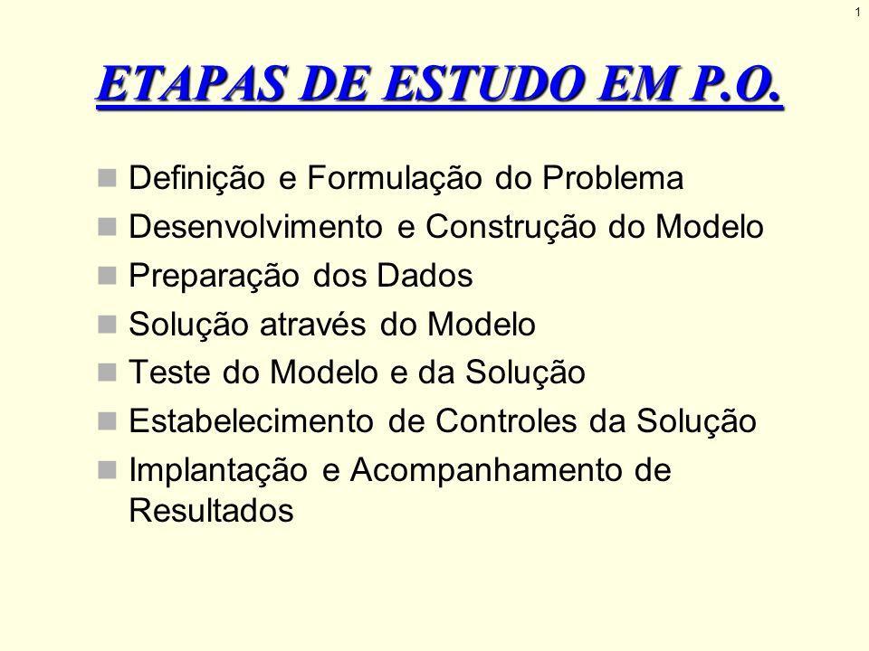 1 ETAPAS DE ESTUDO EM P.O. Definição e Formulação do Problema Desenvolvimento e Construção do Modelo Preparação dos Dados Solução através do Modelo Te