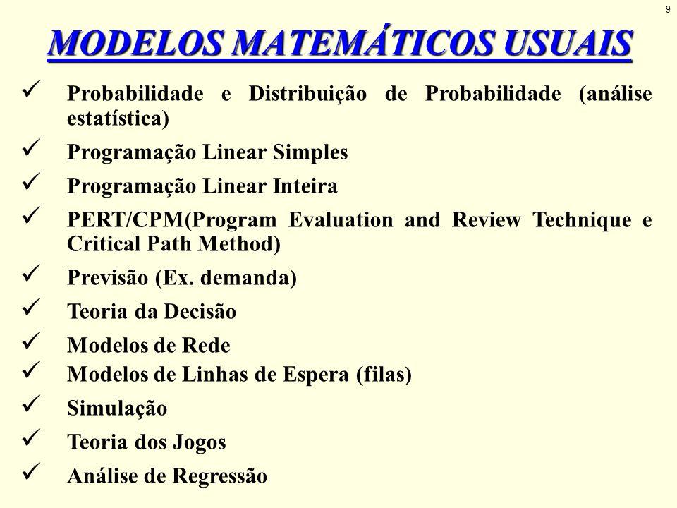 Probabilidade e Distribuição de Probabilidade (análise estatística) Programação Linear Simples Programação Linear Inteira PERT/CPM(Program Evaluation
