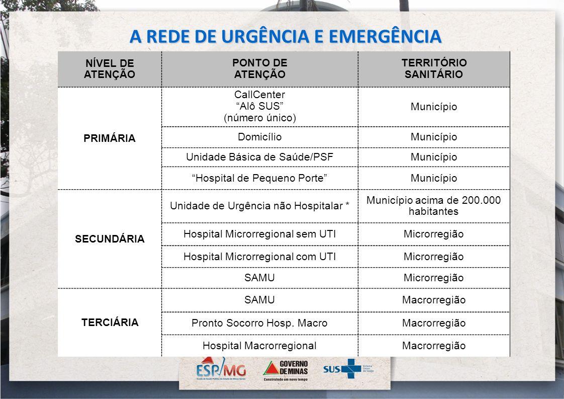 NÍVEL DE ATENÇÃO PONTO DE ATENÇÃO TERRITÓRIO SANITÁRIO PRIMÁRIA CallCenter Alô SUS (número único) Município DomicílioMunicípio Unidade Básica de Saúde
