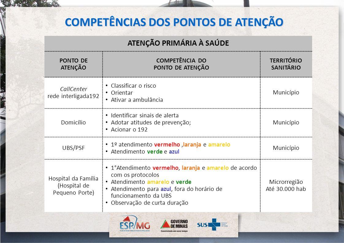 ATENÇÃO PRIMÁRIA À SAÚDE PONTO DE ATENÇÃO COMPETÊNCIA DO PONTO DE ATENÇÃO TERRITÓRIO SANITÁRIO CallCenter rede interligada192 Classificar o risco Orie