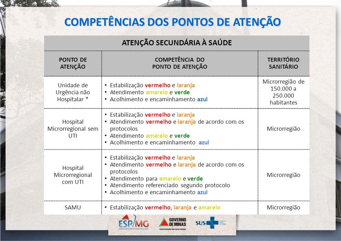 ATENÇÃO SECUNDÁRIA À SAÚDE PONTO DE ATENÇÃO COMPETÊNCIA DO PONTO DE ATENÇÃO TERRITÓRIO SANITÁRIO Unidade de Urgência não Hospitalar * Estabilização ve