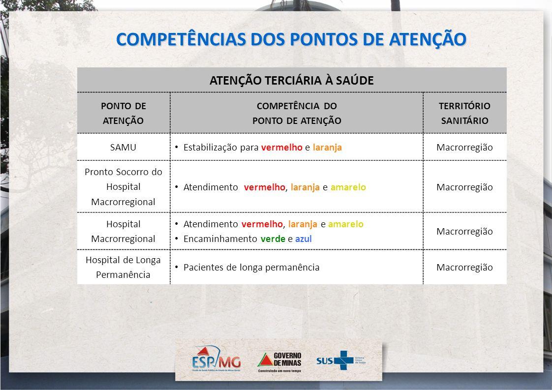 ATENÇÃO TERCIÁRIA À SAÚDE PONTO DE ATENÇÃO COMPETÊNCIA DO PONTO DE ATENÇÃO TERRITÓRIO SANITÁRIO SAMU Estabilização para vermelho e laranjaMacrorregião