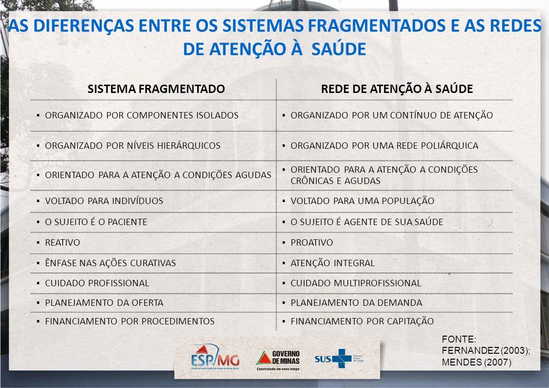 AS DIFERENÇAS ENTRE OS SISTEMAS FRAGMENTADOS E AS REDES DE ATENÇÃO À SAÚDE FONTE: FERNANDEZ (2003); MENDES (2007) SISTEMA FRAGMENTADOREDE DE ATENÇÃO À
