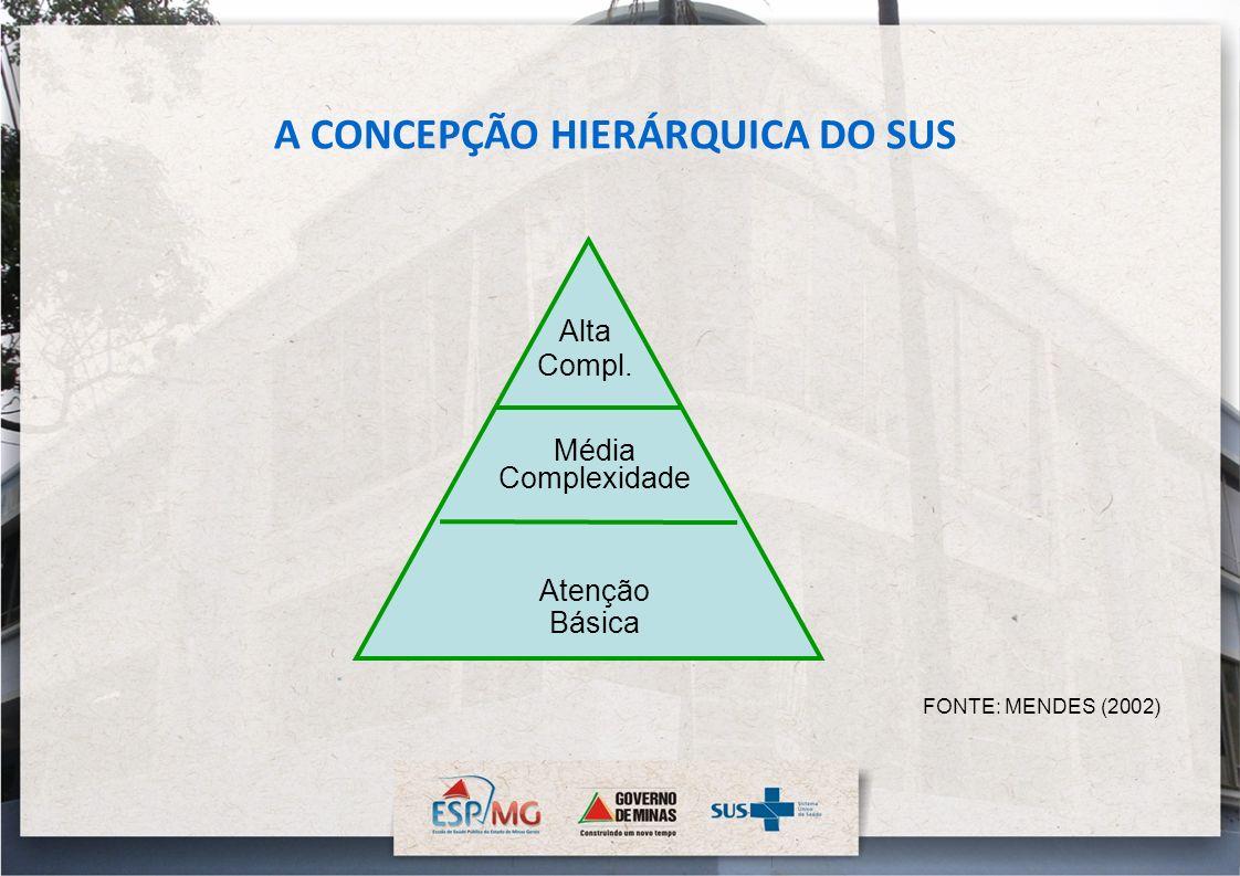 A CONCEPÇÃO HIERÁRQUICA DO SUS Alta Compl. Média Complexidade Atenção Básica FONTE: MENDES (2002)