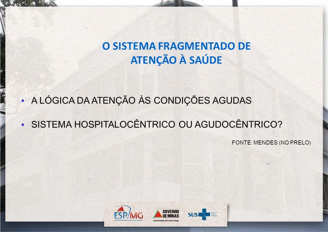 O SISTEMA FRAGMENTADO DE ATENÇÃO À SAÚDE A LÓGICA DA ATENÇÃO ÀS CONDIÇÕES AGUDAS SISTEMA HOSPITALOCÊNTRICO OU AGUDOCÊNTRICO? FONTE: MENDES (NO PRELO)