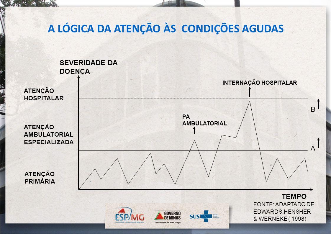 ATENÇÃO HOSPITALAR ATENÇÃO AMBULATORIAL ESPECIALIZADA ATENÇÃO PRIMÁRIA A B INTERNAÇÃO HOSPITALAR SEVERIDADE DA DOENÇA TEMPO FONTE: ADAPTADO DE EDWARDS