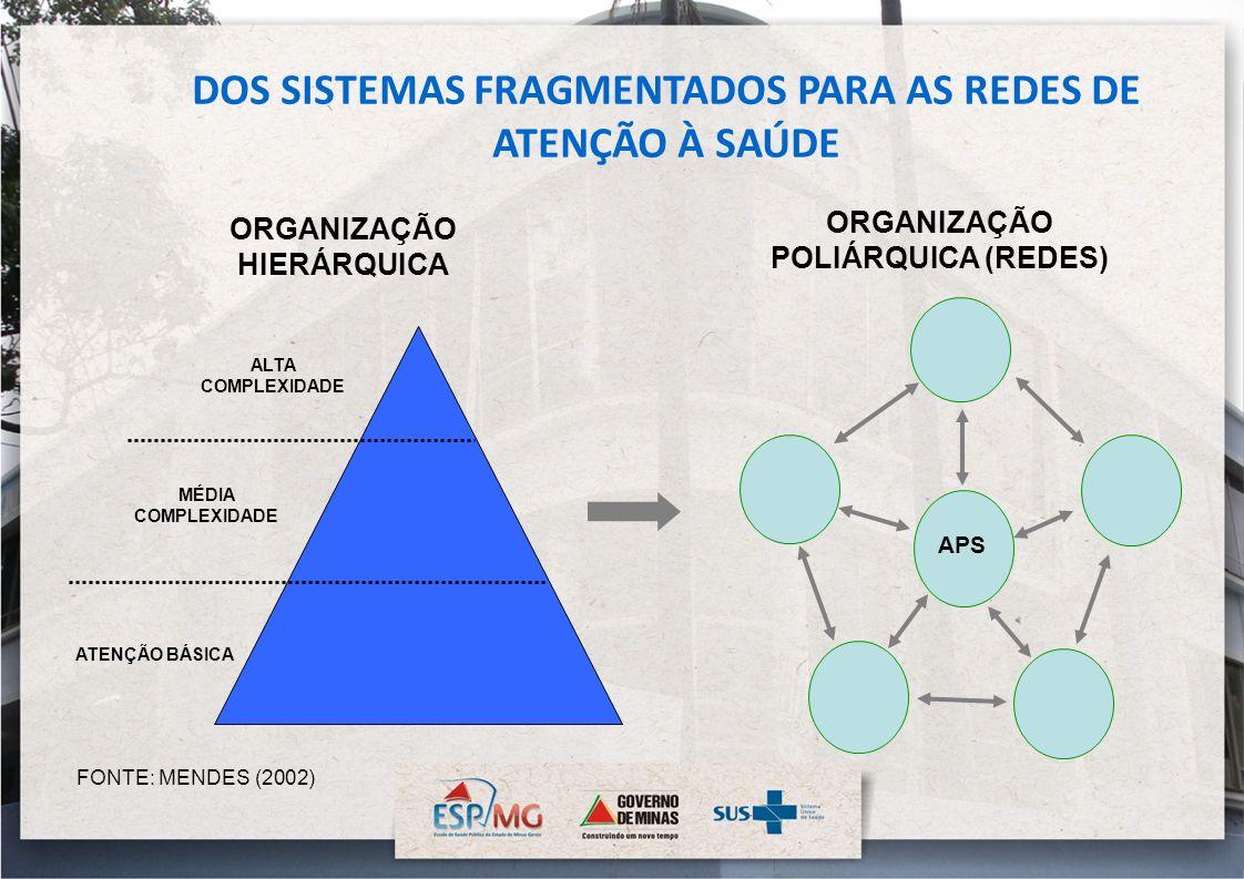 DOS SISTEMAS FRAGMENTADOS PARA AS REDES DE ATENÇÃO À SAÚDE ORGANIZAÇÃO HIERÁRQUICA ORGANIZAÇÃO POLIÁRQUICA (REDES) FONTE: MENDES (2002) APS ALTA COMPL