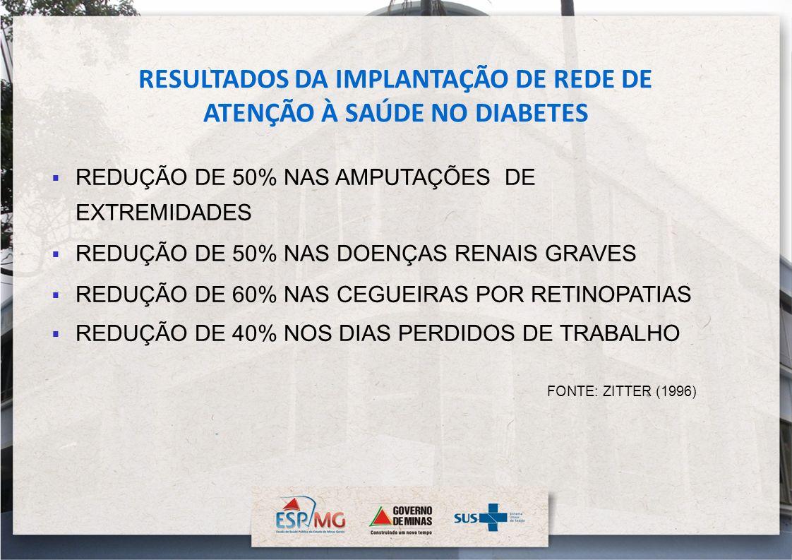 RESULTADOS DA IMPLANTAÇÃO DE REDE DE ATENÇÃO À SAÚDE NO DIABETES REDUÇÃO DE 50% NAS AMPUTAÇÕES DE EXTREMIDADES REDUÇÃO DE 50% NAS DOENÇAS RENAIS GRAVE