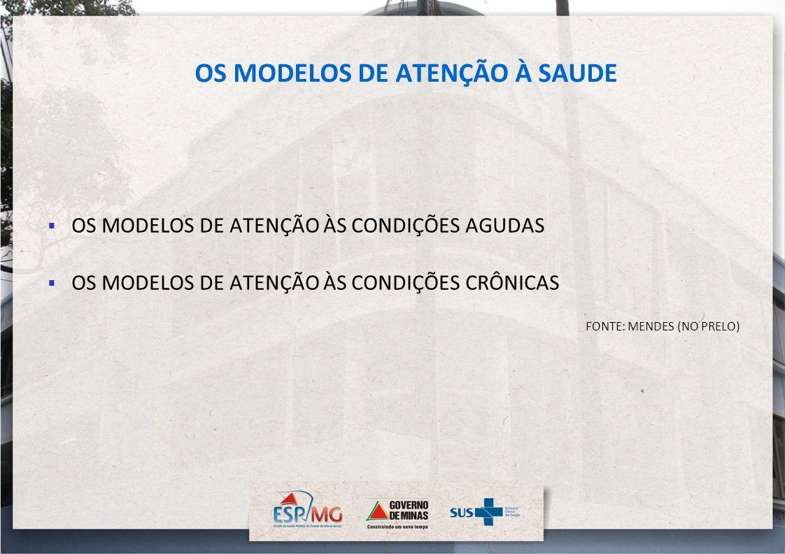 OS MODELOS DE ATENÇÃO À SAUDE OS MODELOS DE ATENÇÃO ÀS CONDIÇÕES AGUDAS OS MODELOS DE ATENÇÃO ÀS CONDIÇÕES CRÔNICAS FONTE: MENDES (NO PRELO)