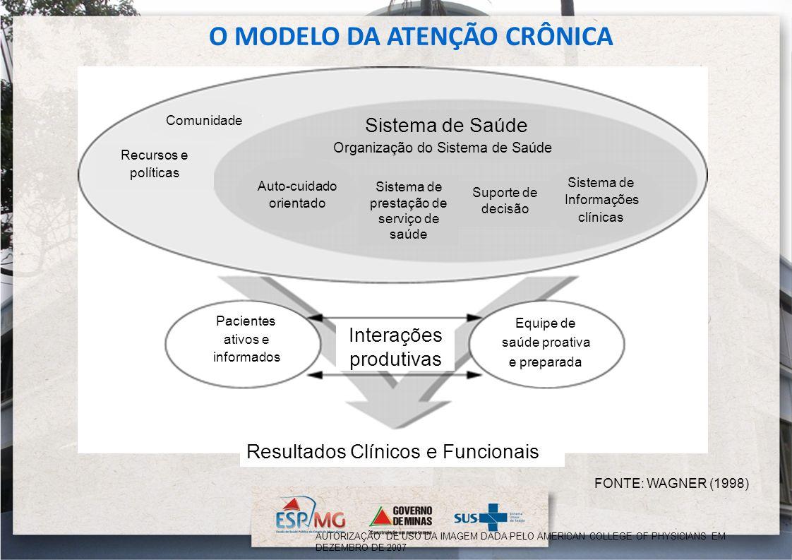 O MODELO DA ATENÇÃO CRÔNICA Recursos e políticas Organização do Sistema de Saúde Sistema de Saúde Sistema de prestação de serviço de saúde Suporte de