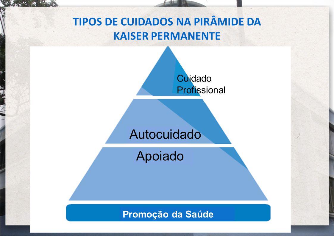 TIPOS DE CUIDADOS NA PIRÂMIDE DA KAISER PERMANENTE Promoção da Saúde Autocuidado Apoiado Cuidado Profissional