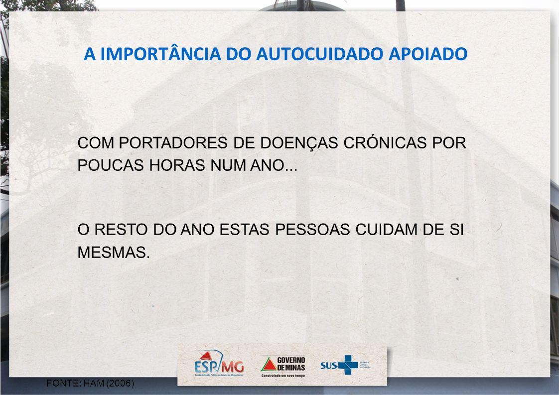 FONTE: HAM (2006) A IMPORTÂNCIA DO AUTOCUIDADO APOIADO COM PORTADORES DE DOENÇAS CRÓNICAS POR POUCAS HORAS NUM ANO... O RESTO DO ANO ESTAS PESSOAS CUI