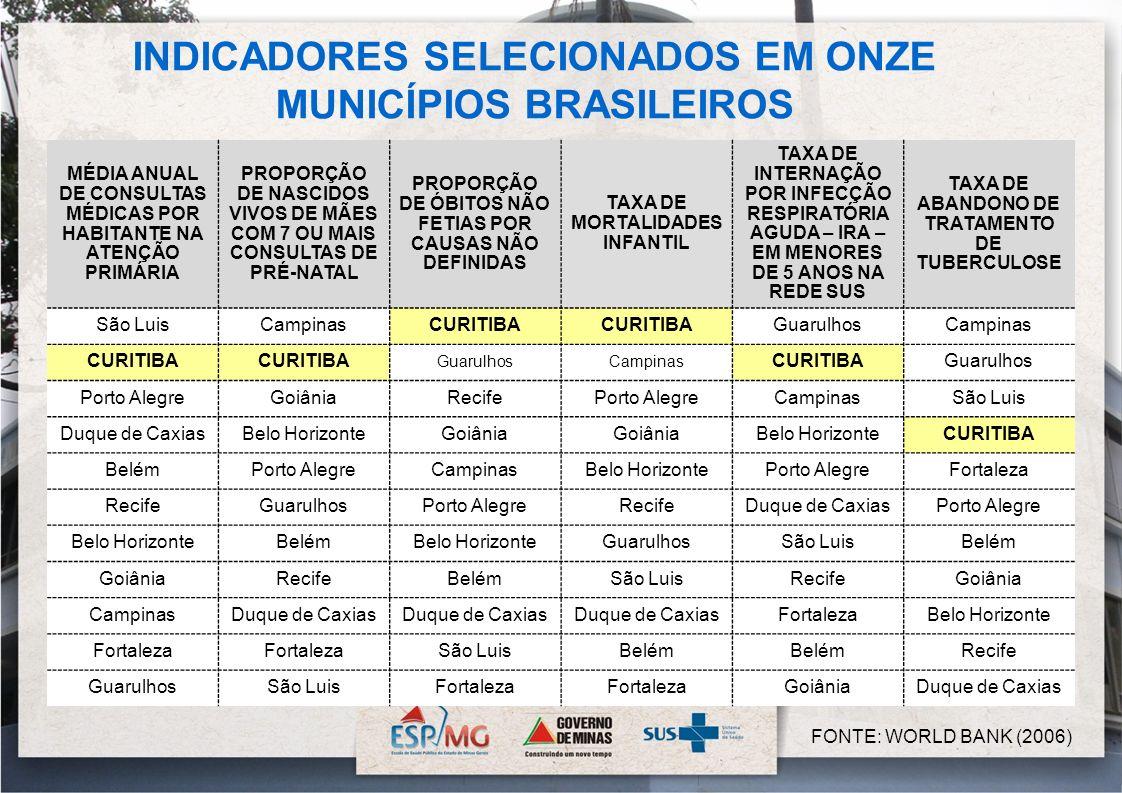 FONTE: WORLD BANK (2006) INDICADORES SELECIONADOS EM ONZE MUNICÍPIOS BRASILEIROS MÉDIA ANUAL DE CONSULTAS MÉDICAS POR HABITANTE NA ATENÇÃO PRIMÁRIA PR