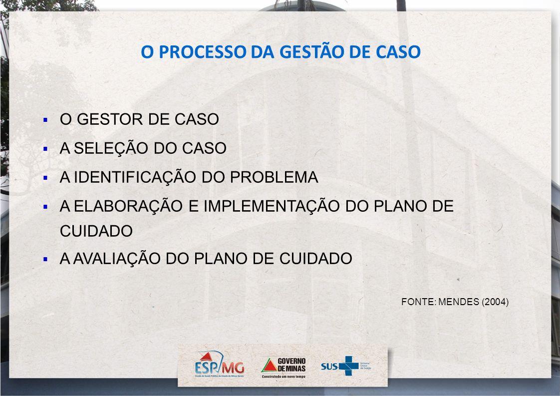 O PROCESSO DA GESTÃO DE CASO O GESTOR DE CASO A SELEÇÃO DO CASO A IDENTIFICAÇÃO DO PROBLEMA A ELABORAÇÃO E IMPLEMENTAÇÃO DO PLANO DE CUIDADO A AVALIAÇ