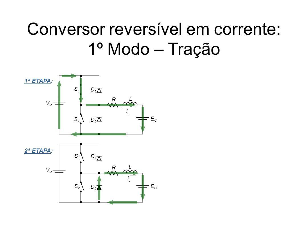 Conversor reversível em corrente: 1º Modo – Tração iLiL V in S1S1 L ECEC S2S2 D1D1 D2D2 S1S1 L ECEC S2S2 D1D1 D2D2 1ª ETAPA: 2ª ETAPA: iLiL R R