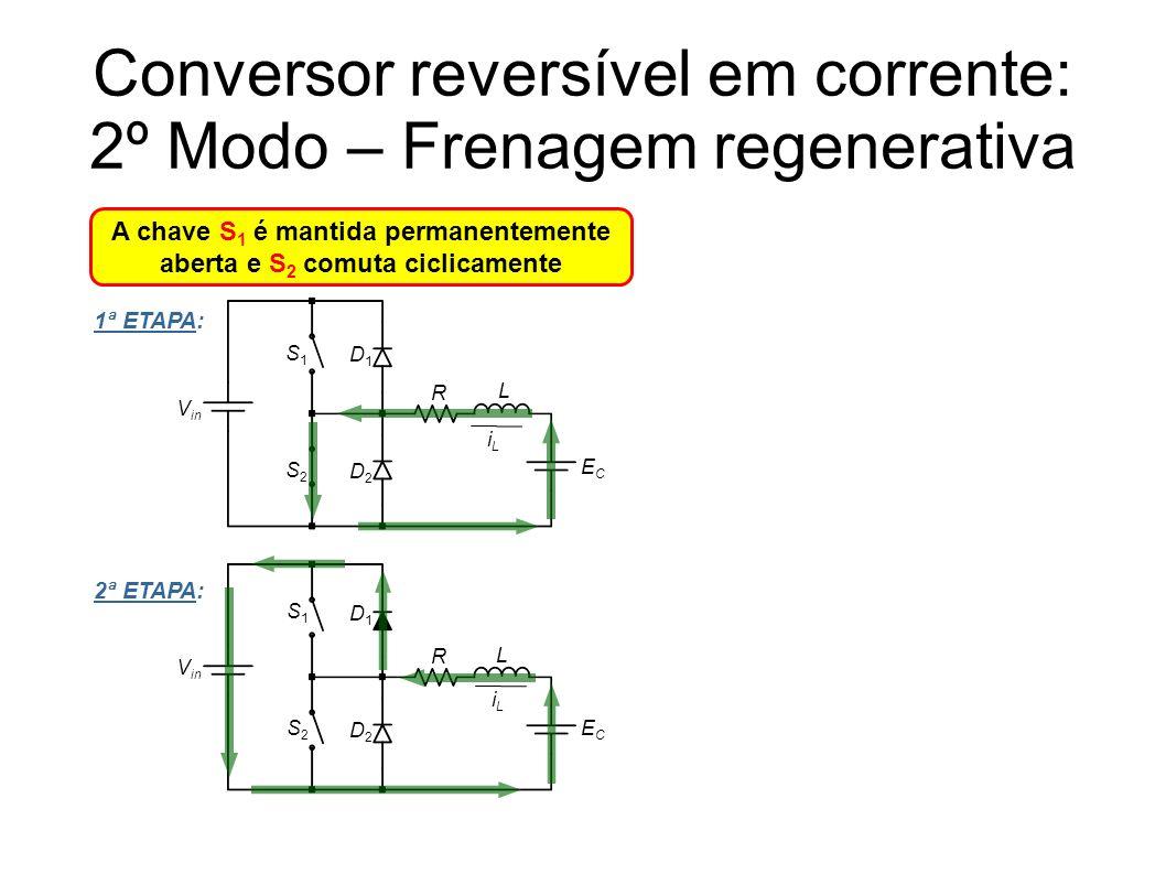 Conversor reversível em corrente: 2º Modo – Frenagem regenerativa A chave S 1 é mantida permanentemente aberta e S 2 comuta ciclicamente 1ª ETAPA: 2ª ETAPA: iLiL V in S1S1 L ECEC S2S2 D1D1 D2D2 S1S1 L ECEC S2S2 D1D1 D2D2 iLiL R R